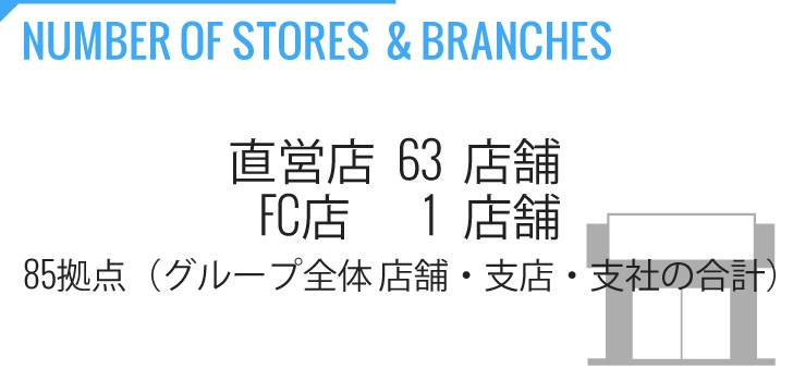 07-DPOPS-COMPANY-NUMBER-OF-STORES