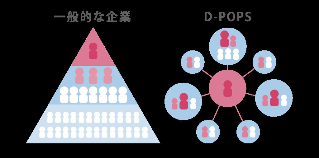 D-POPSに入社するとなぜ成長できるのか