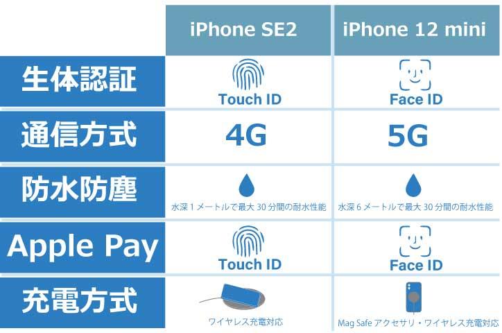 iPhone 12 mini 機能表