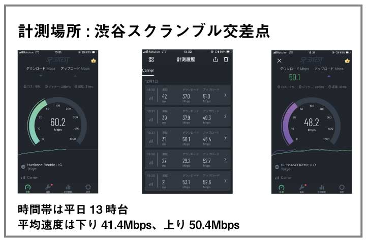 楽天モバイル スピードテスト_2