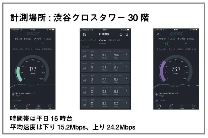 楽天モバイル スピードテスト_3