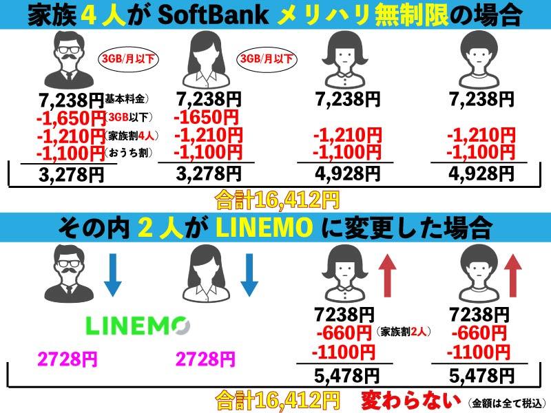 ソフトバンク LINEMO 無制限プランからの変更