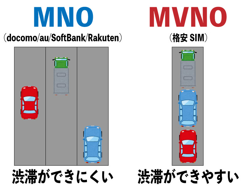 MVNO MNO au 楽天 ドコモ ソフトバンク 格安SIM