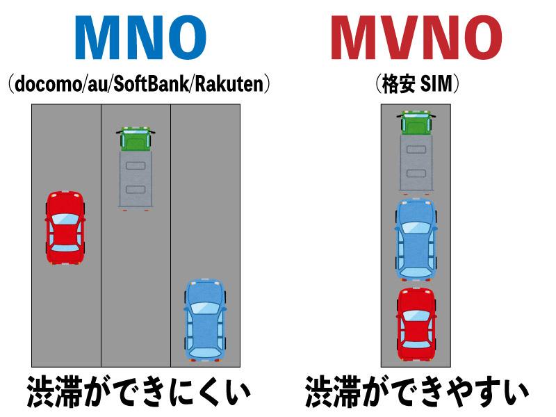 LINEMO MVNO MNO au 楽天 ドコモ ソフトバンク 格安SIM