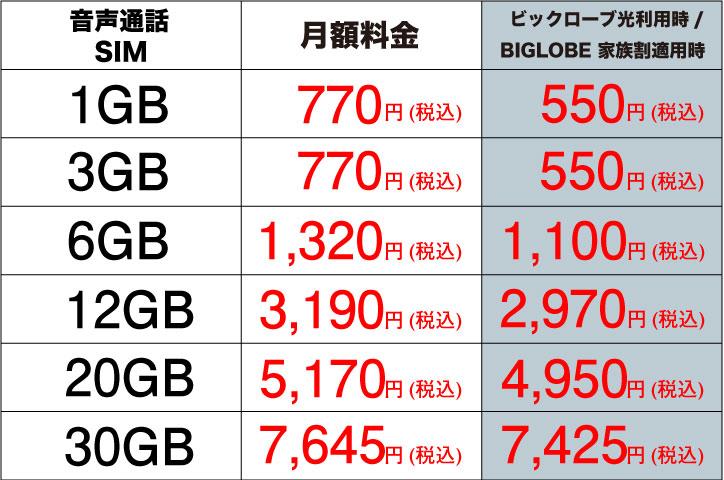 BIGLOBEモバイル キャンペーンプラン表