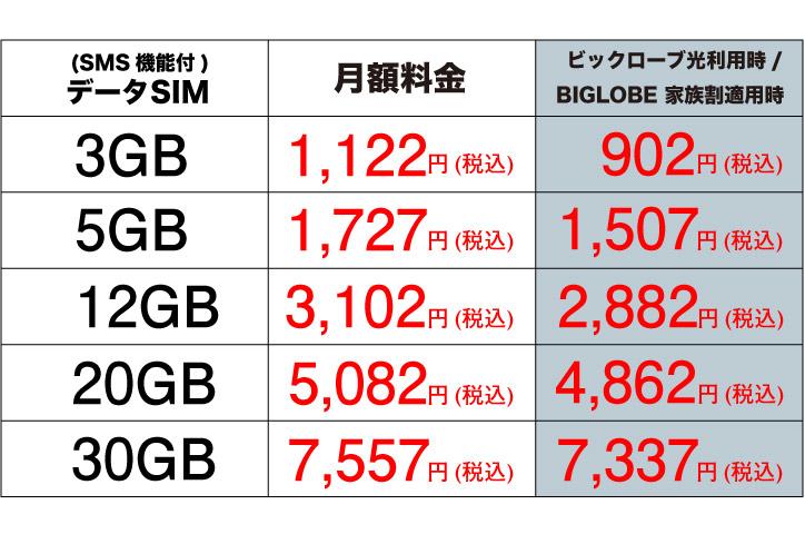 BIGLOBEモバイル データ通信プラン