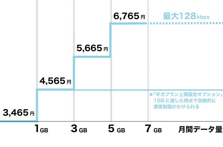 ドコモギガライト 料金プラン イメージ図