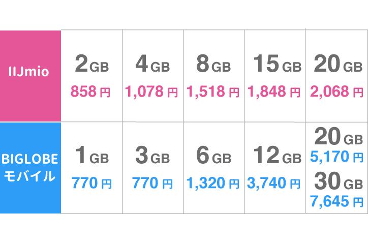 IIJmio BIGLOBE モバイル 比較