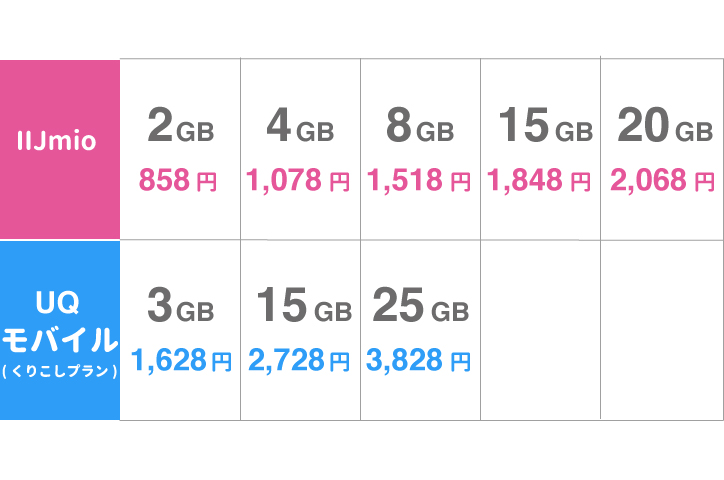 IIjmio ギガプラン UQ モバイル比較