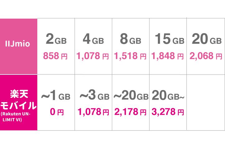 IIjmio ギガプラン ワイモバイル比較