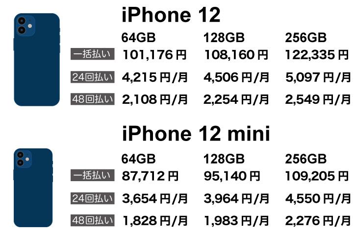 楽天 iPhone12pro