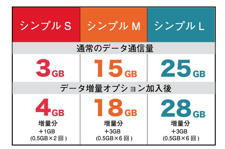 ワイモバイル シンプルS/M/L データ増量