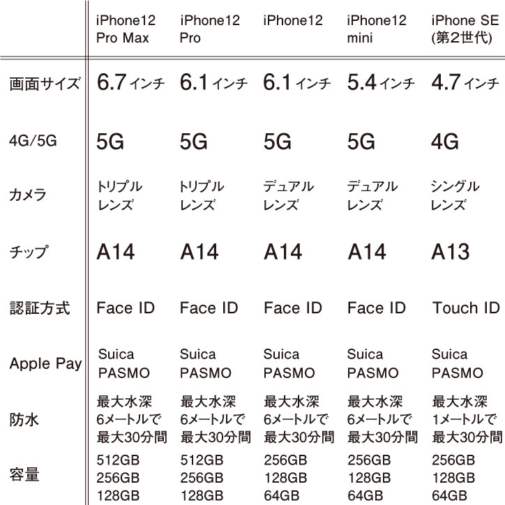 楽天モバイル iPhone