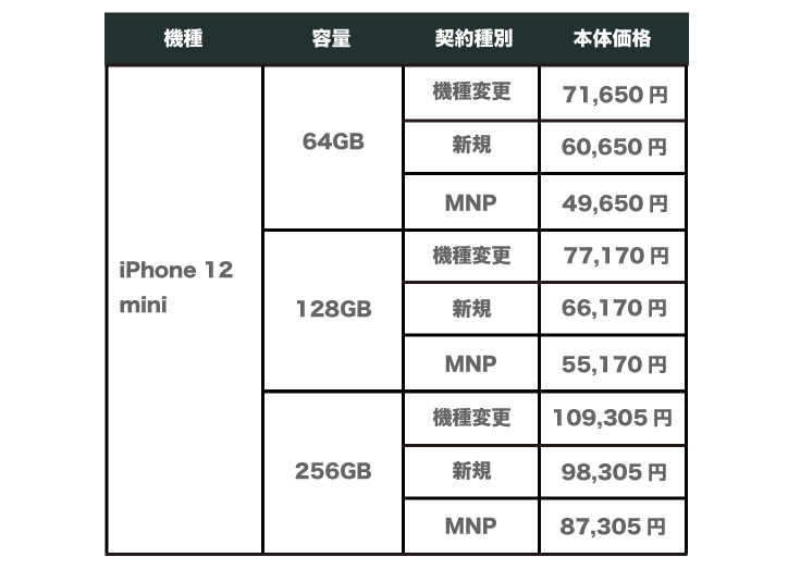 au iPhone12 mini 価格