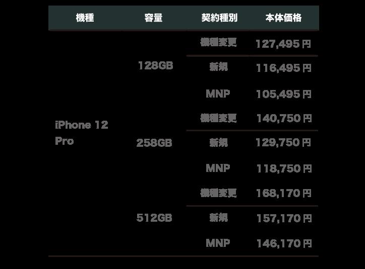 au iPhone12 Pro 価格