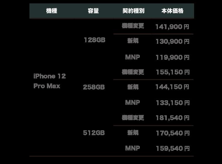 楽天モバイル iPhone12  Pro Max 価格