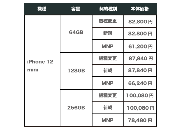 ソフトバンク iPhone12 mini 価格