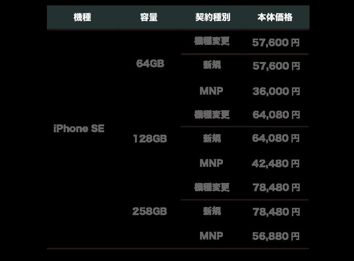 ソフトバンク iPhoneSE 価格
