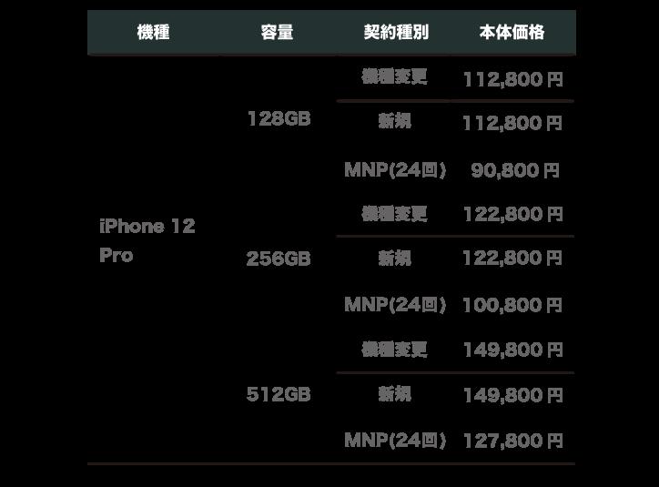 楽天モバイル iPhone12  Pro 価格
