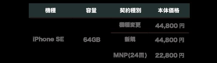 楽天モバイル iPhone SE   価格