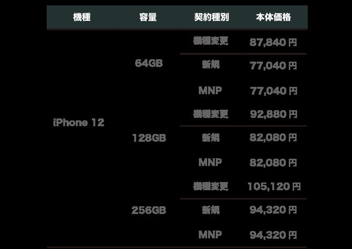ワイモバイル iPhone12  価格