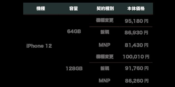 UQモバイル iPhone12 価格