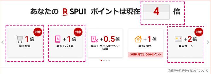 SPU数値